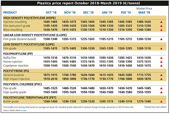 Feedstock, polymer prices set to rise