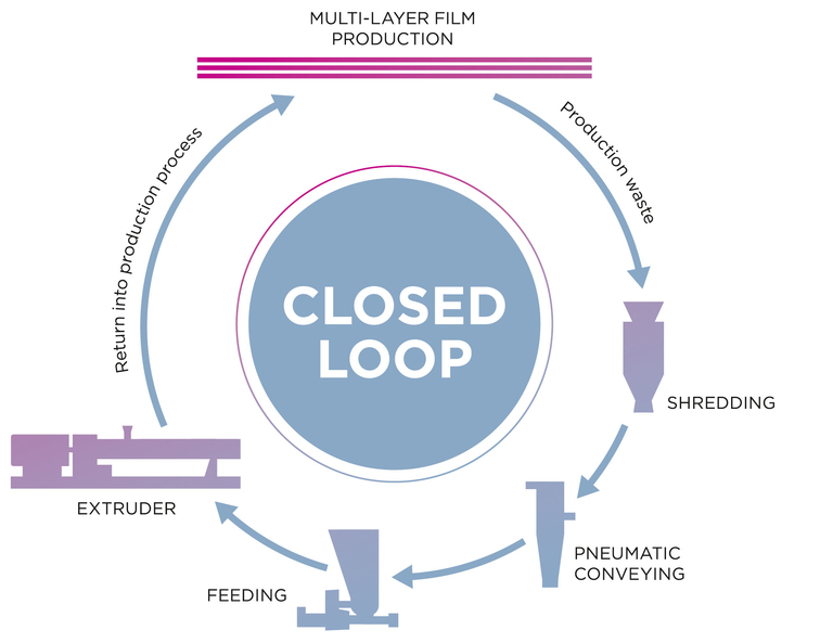 Coperion closes the loop on multi-layer film production waste