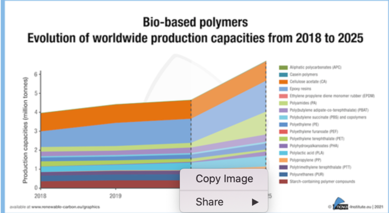 New report shows growth rate bio-based polymers soaring above overall polymer market growth
