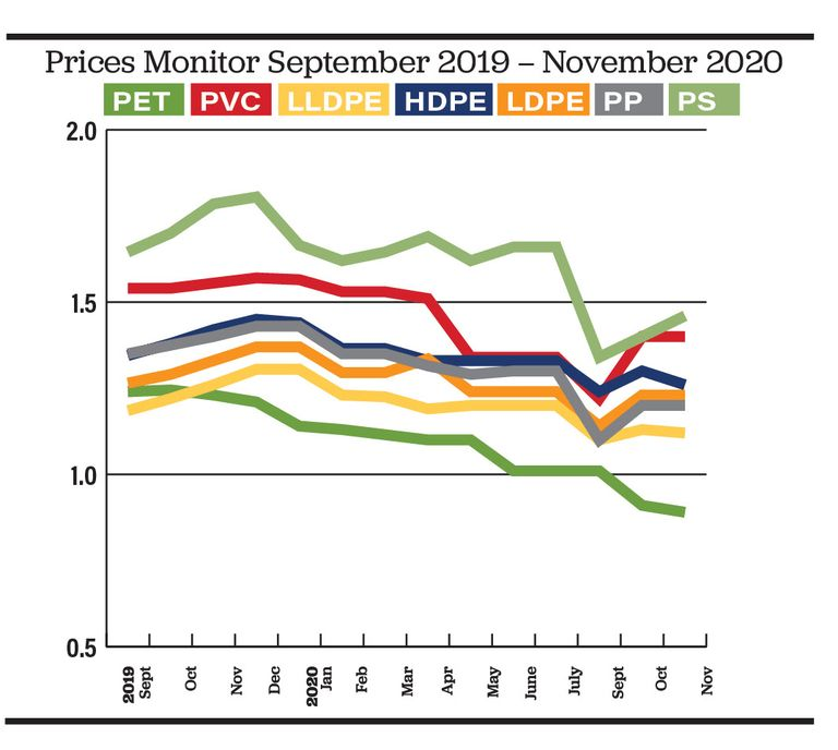 Polymer prices: Substantial hikes for PVC and PS, polyolefins stable