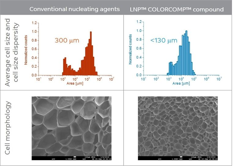 Sabic launches nanotechnology-based LNP Colorcomp compound to enable differentiated foams